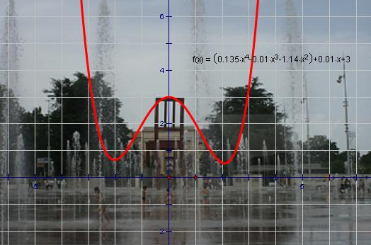 The Precalculus Photo Project / Polynomial Functions